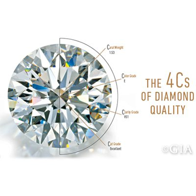 We have a GIA Certified Diamond Grader on Staff that can grade your diamonds!