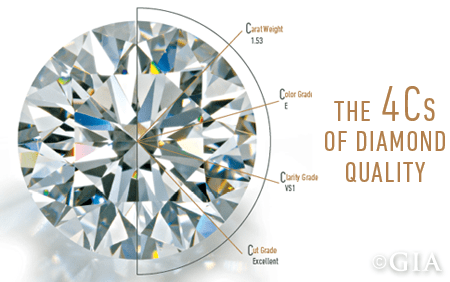 We take into account the 4Cs of diamonds to give you the best possible price!